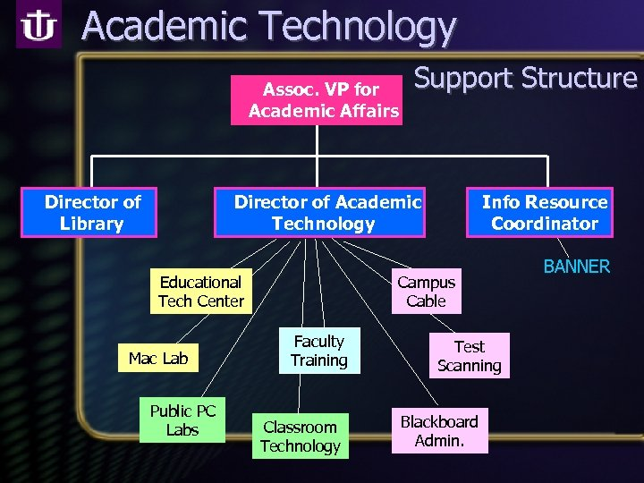 Academic Technology Assoc. VP for Academic Affairs Director of Library Support Structure Director of