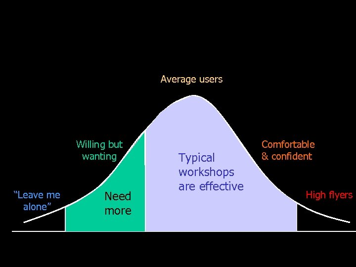 """Average users Willing but wanting """"Leave me alone"""" Need more Typical workshops are effective"""