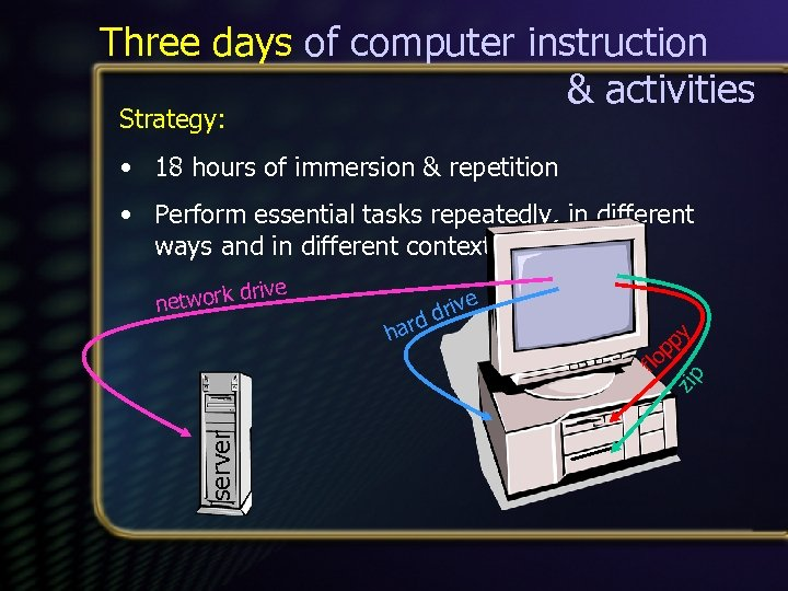 Three days of computer instruction & activities Strategy: • 18 hours of immersion &