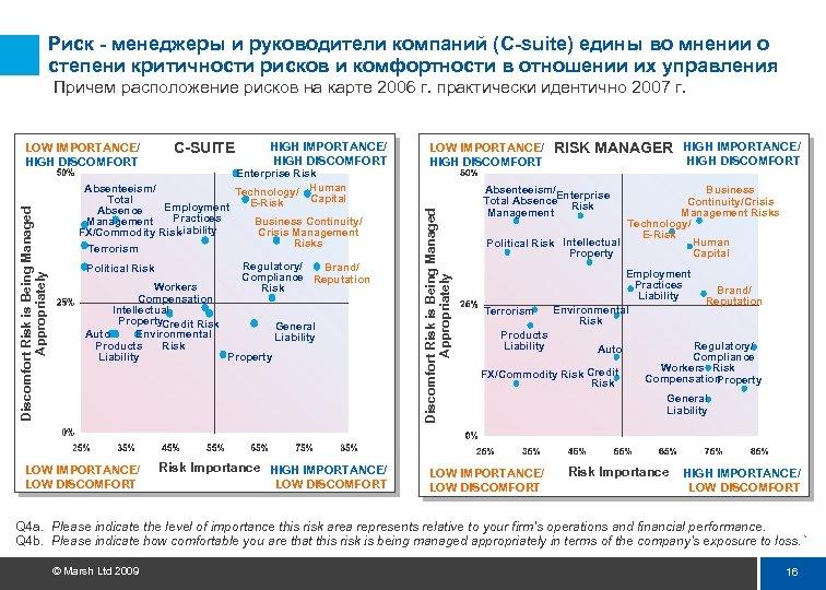 Риск - менеджеры и руководители компаний (C-suite) едины во мнении о степени критичности рисков