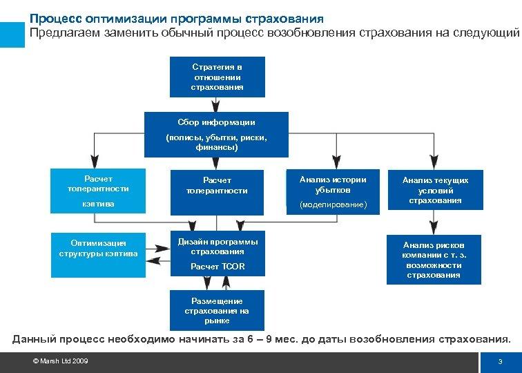 Процесс оптимизации программы страхования Предлагаем заменить обычный процесс возобновления страхования на следующий Стратегия в