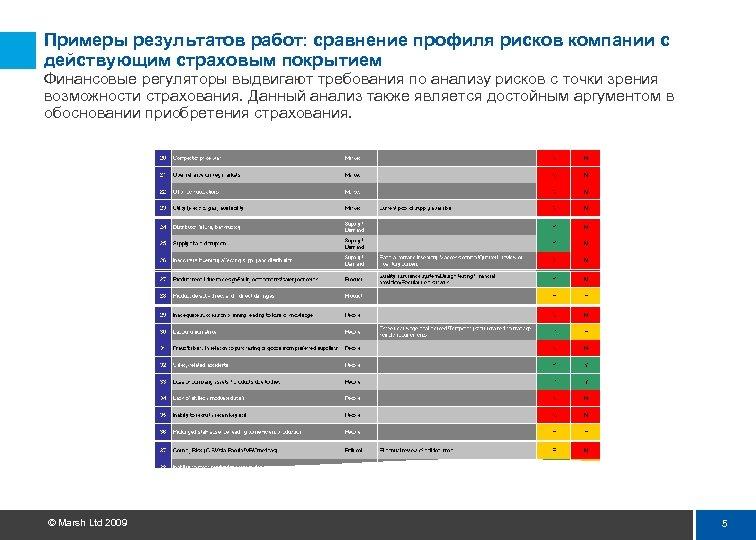 Примеры результатов работ: сравнение профиля рисков компании с действующим страховым покрытием Финансовые регуляторы выдвигают