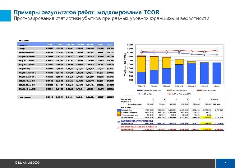 Примеры результатов работ: моделирование TCOR Прогнозирование статистики убытков при разных уровнях франшизы и вероятности