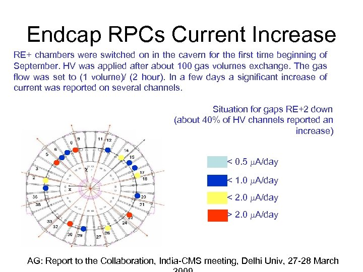Endcap RPCs Current Increase RE+ chambers were switched on in the cavern for the