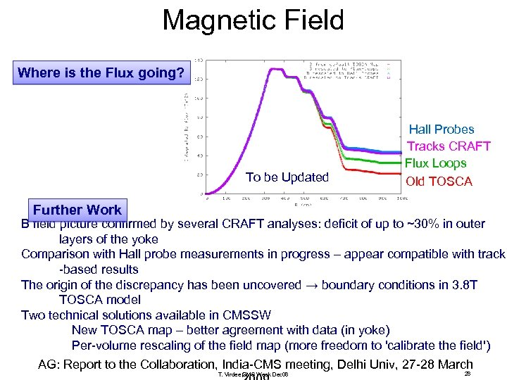 Magnetic Field Where is the Flux going? To be Updated Hall Probes Tracks CRAFT