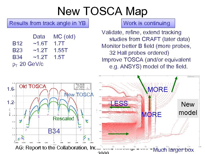 New TOSCA Map Results from track angle in YB Data B 12 ~1. 6