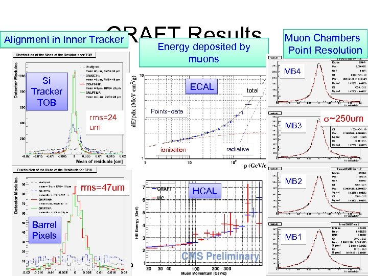 CRAFT Results Energy deposited by Alignment in Inner Tracker muons Muon Chambers Point Resolution
