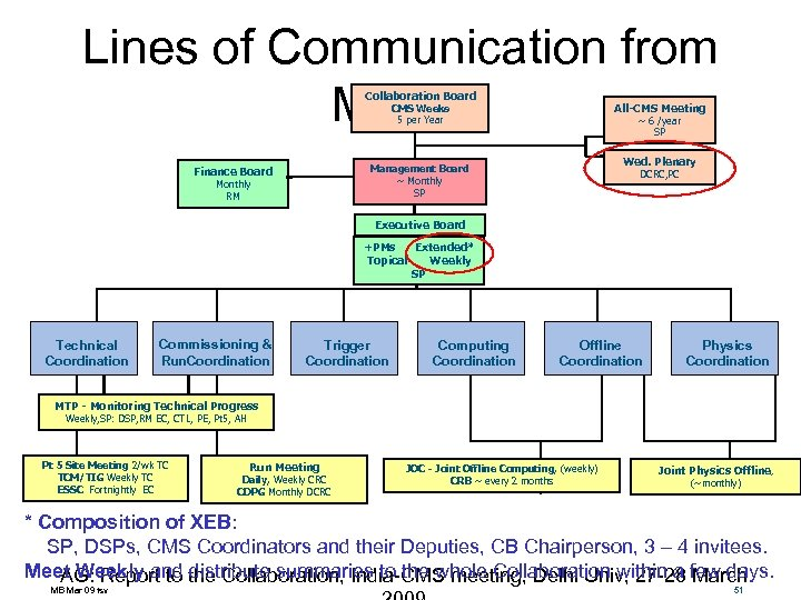 Lines of Communication from Mar 09 Collaboration Board All-CMS Meeting CMS Weeks 5 per