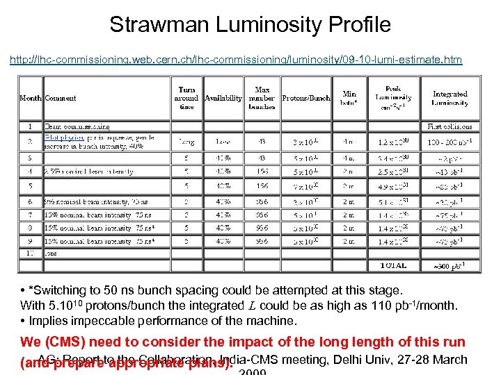 Strawman Luminosity Profile http: //lhc-commissioning. web. cern. ch/lhc-commissioning/luminosity/09 -10 -lumi-estimate. htm • *Switching to