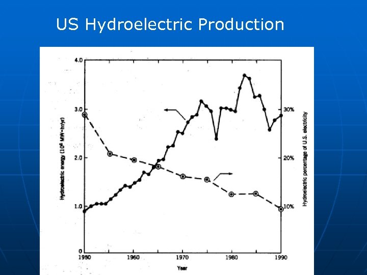 US Hydroelectric Production