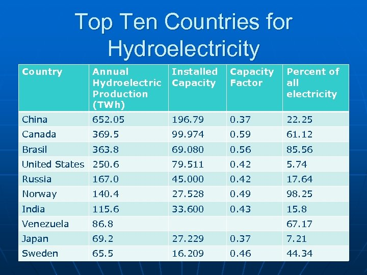 Top Ten Countries for Hydroelectricity Country Annual Hydroelectric Production (TWh) Installed Capacity Factor Percent