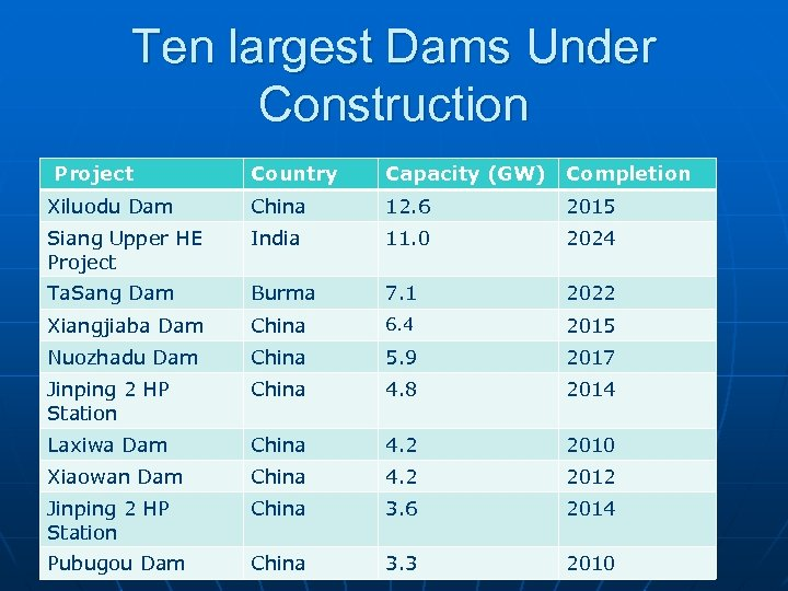 Ten largest Dams Under Construction Project Country Capacity (GW) Completion Xiluodu Dam China 12.
