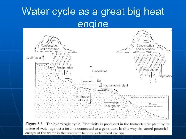 Water cycle as a great big heat engine