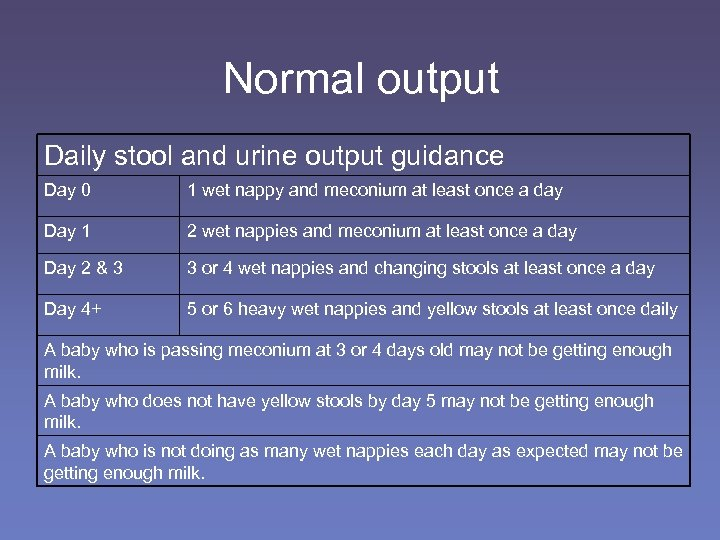 Normal output Daily stool and urine output guidance Day 0 1 wet nappy and