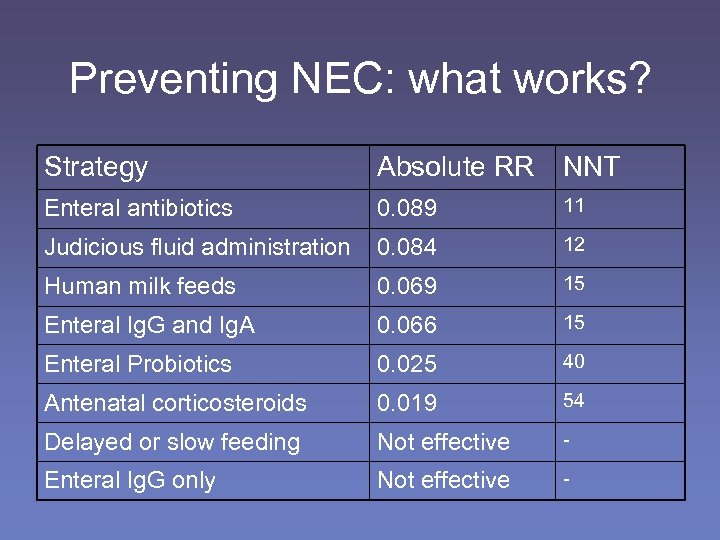 Preventing NEC: what works? Strategy Absolute RR NNT Enteral antibiotics 0. 089 11 Judicious