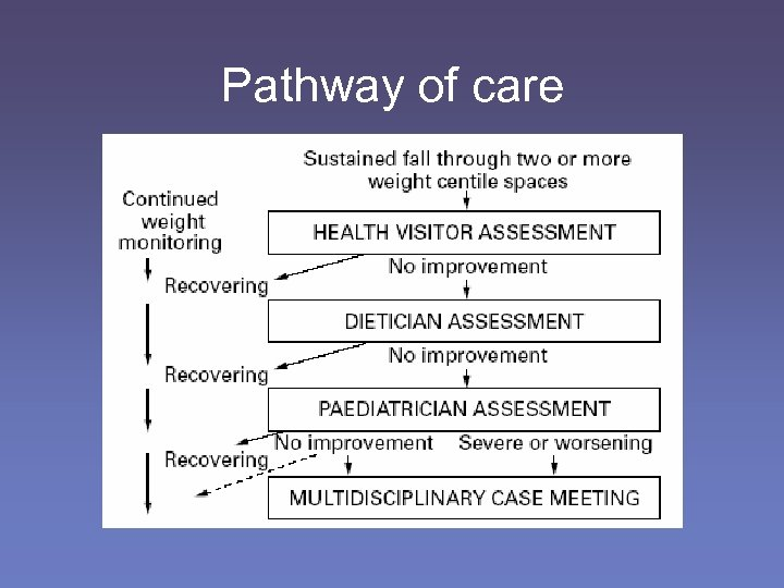Pathway of care