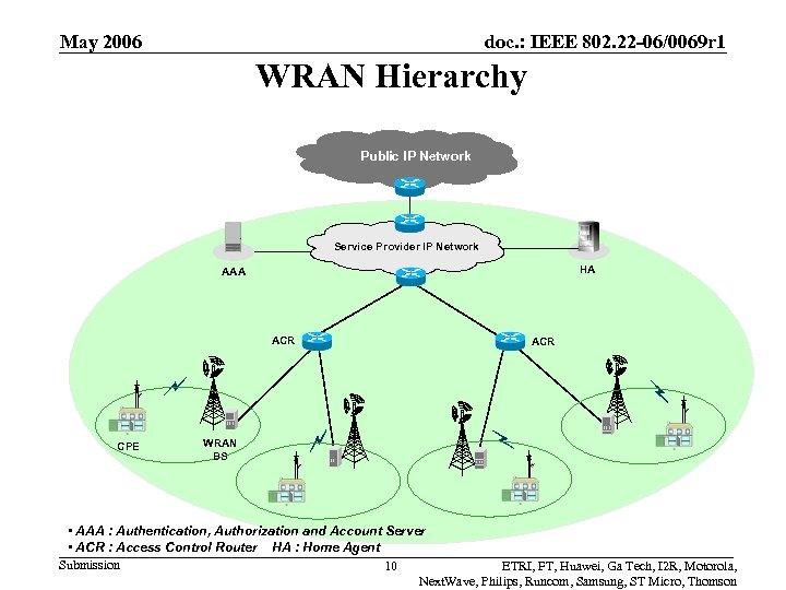 May 2006 doc. : IEEE 802. 22 -06/0069 r 1 WRAN Hierarchy Public IP
