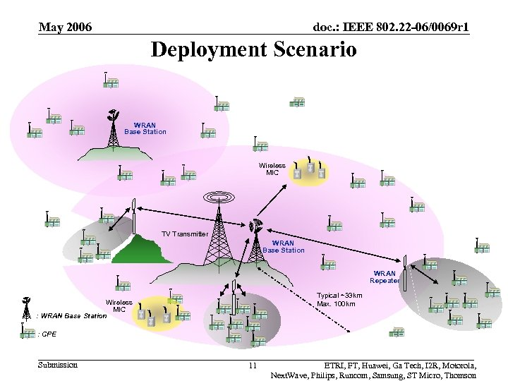 May 2006 doc. : IEEE 802. 22 -06/0069 r 1 Deployment Scenario WRAN Base