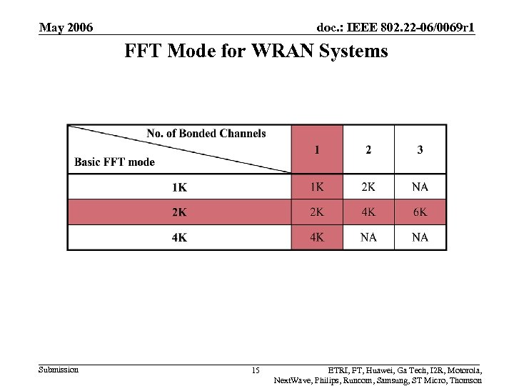 May 2006 doc. : IEEE 802. 22 -06/0069 r 1 FFT Mode for WRAN