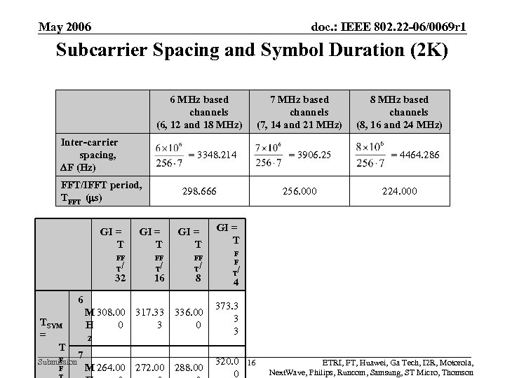 May 2006 doc. : IEEE 802. 22 -06/0069 r 1 Subcarrier Spacing and Symbol