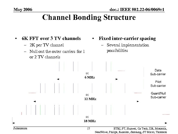 May 2006 doc. : IEEE 802. 22 -06/0069 r 1 Channel Bonding Structure •
