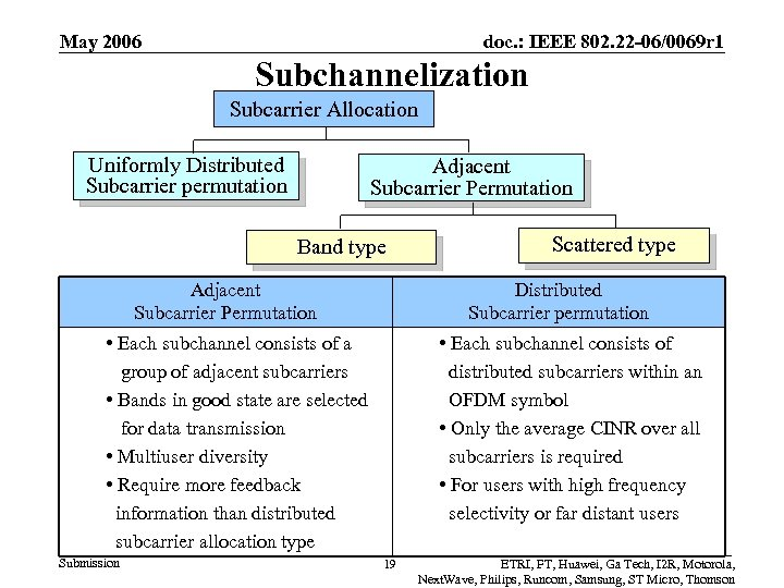 May 2006 doc. : IEEE 802. 22 -06/0069 r 1 Subchannelization Subcarrier Allocation Uniformly