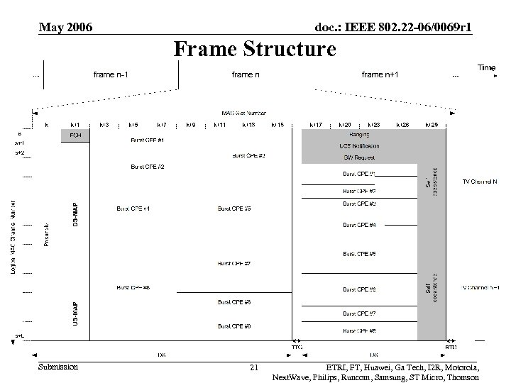 May 2006 doc. : IEEE 802. 22 -06/0069 r 1 Frame Structure Submission 21