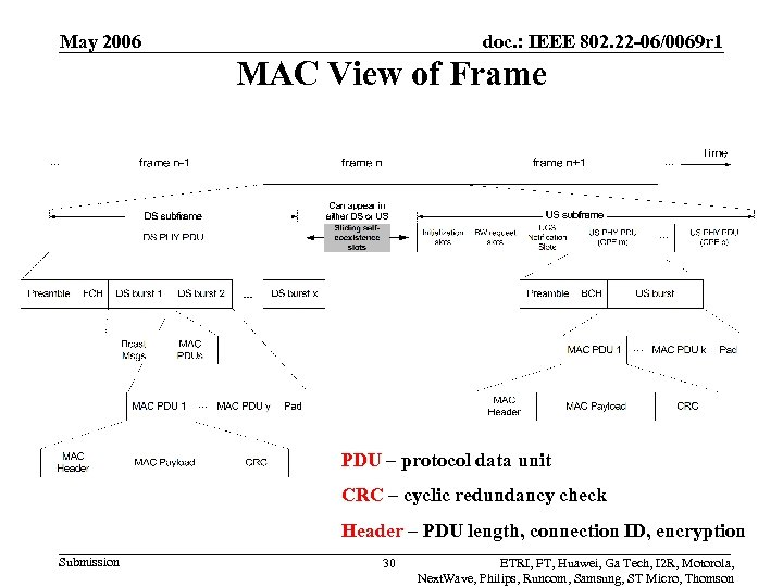 May 2006 doc. : IEEE 802. 22 -06/0069 r 1 MAC View of Frame