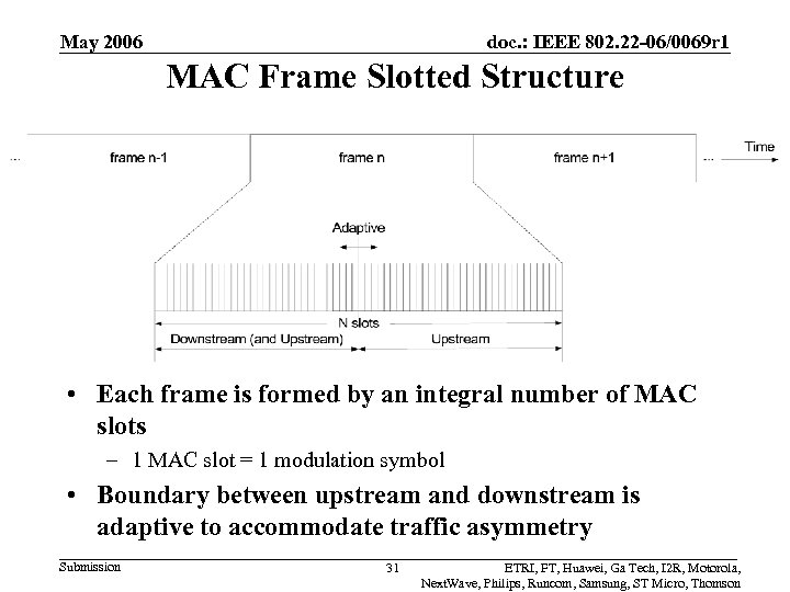 May 2006 doc. : IEEE 802. 22 -06/0069 r 1 MAC Frame Slotted Structure