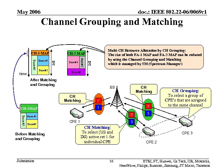 May 2006 doc. : IEEE 802. 22 -06/0069 r 1 Channel Grouping and Matching