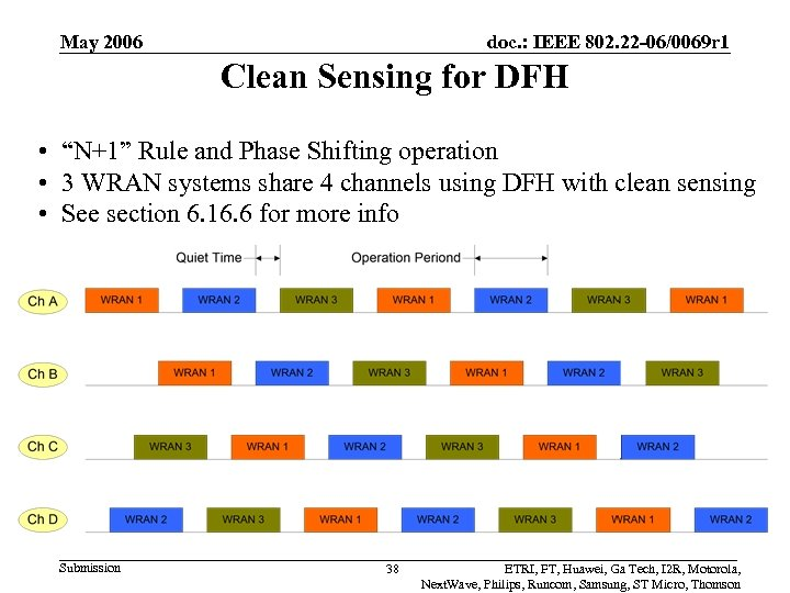 May 2006 doc. : IEEE 802. 22 -06/0069 r 1 Clean Sensing for DFH