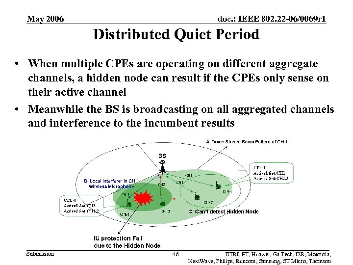May 2006 doc. : IEEE 802. 22 -06/0069 r 1 Distributed Quiet Period •