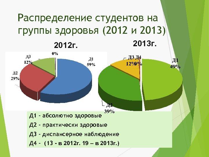 Распределение студентов на группы здоровья (2012 и 2013) 2013 г. 2012 г. Д 3