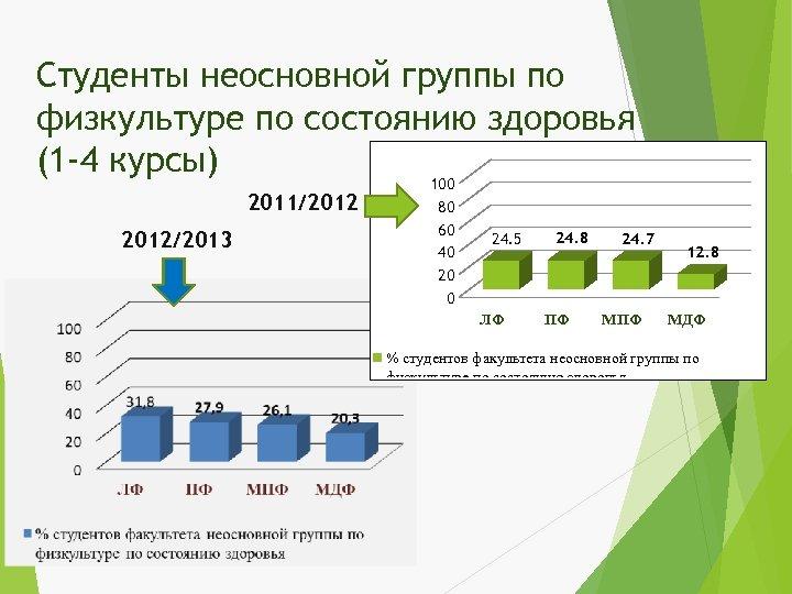 Студенты неосновной группы по физкультуре по состоянию здоровья (1 -4 курсы) 100 2011/2012/2013 80