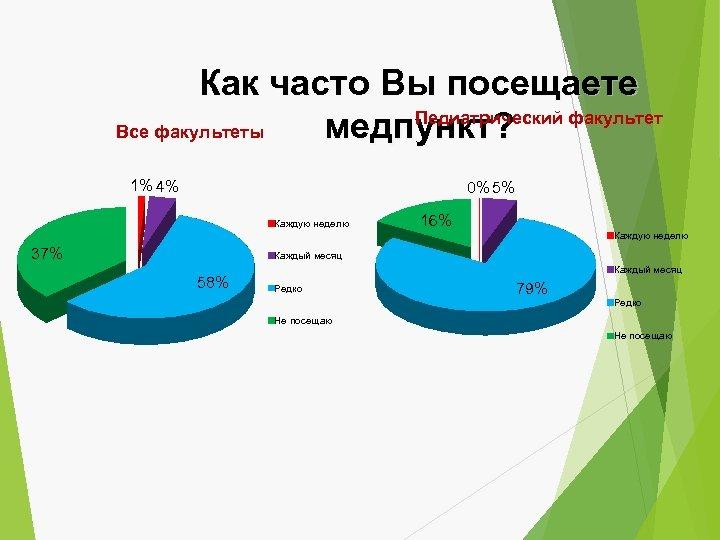 Как часто Вы посещаете Педиатрический факультет Все факультеты медпункт? 1% 4% 0% 5% Каждую
