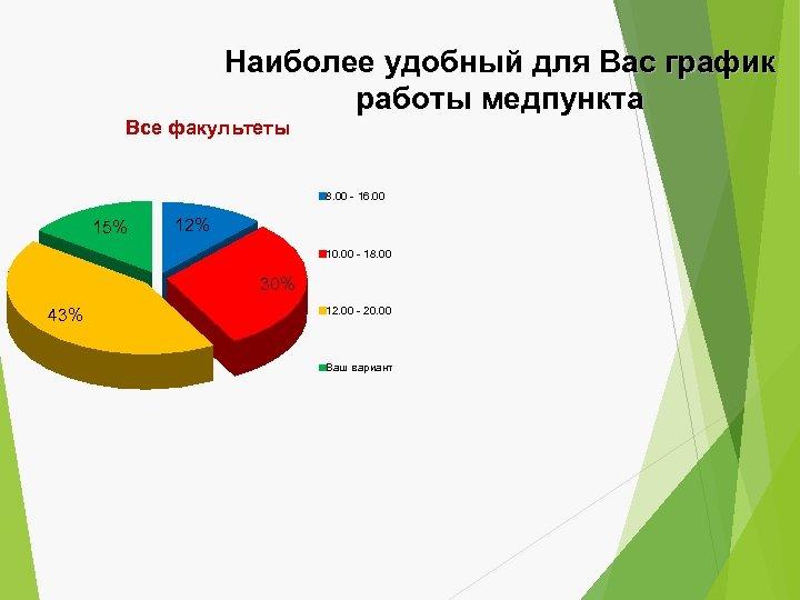 Наиболее удобный для Вас график работы медпункта Все факультеты 8. 00 - 16. 00
