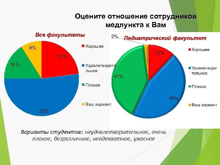 Оцените отношение сотрудников медпункта к Вам Все факультеты Хорошее 9% 23% 16% Удовлетворите льное
