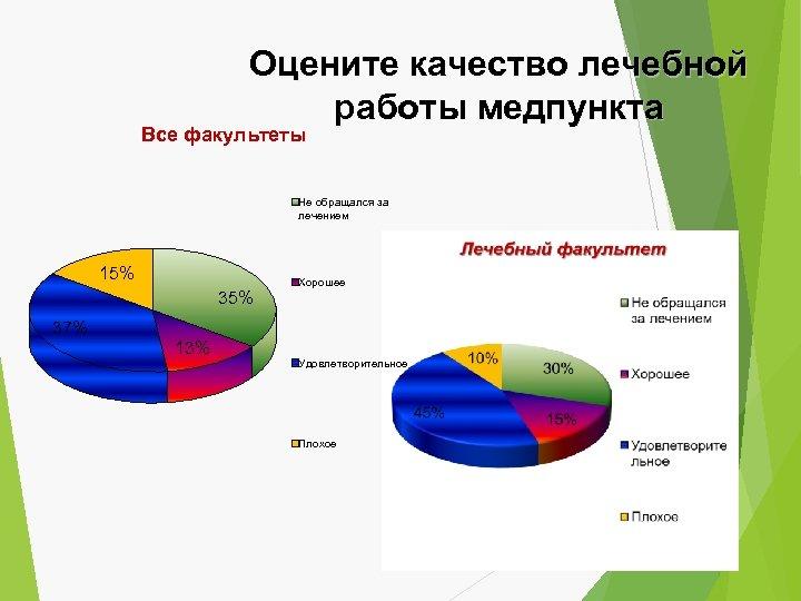 Оцените качество лечебной работы медпункта Все факультеты Не обращался за лечением 15% 35% Хорошее