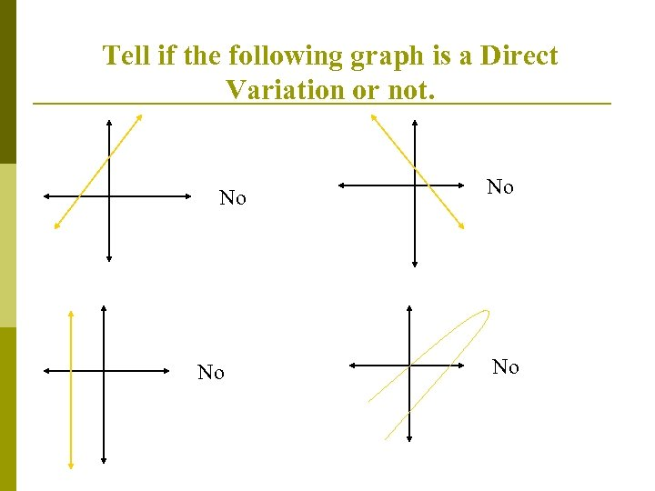 Tell if the following graph is a Direct Variation or not. No No