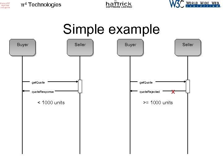 π4 Technologies Simple example Buyer Seller get. Quote quote. Response quote. Rejected < 1000