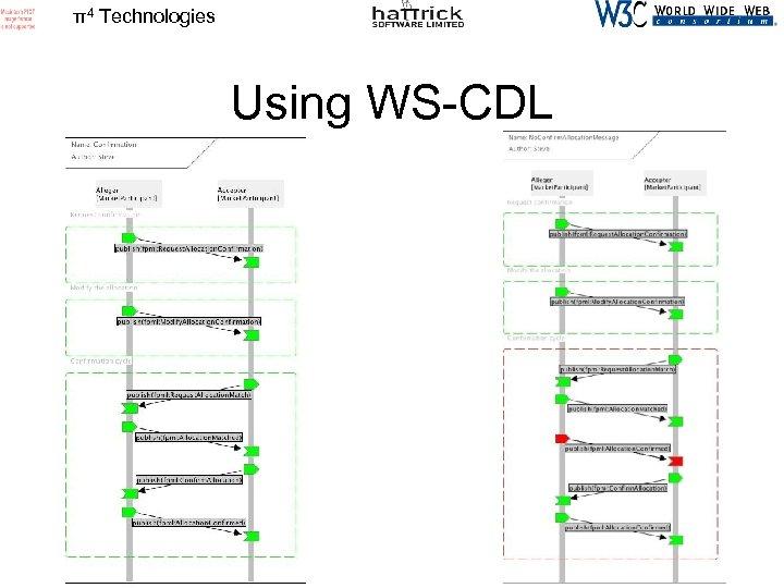 π4 Technologies Using WS-CDL