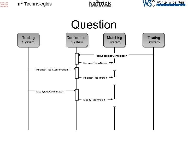 π4 Technologies Question Trading System Confirmation System Matching System Request. Trade. Confirmation Request. Trade.