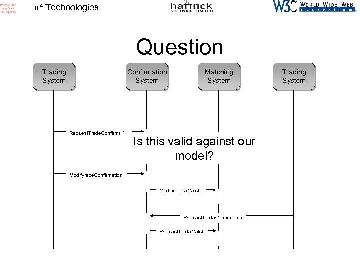 π4 Technologies Question Trading System Confirmation System Request. Trade. Confirmation Matching System Is this