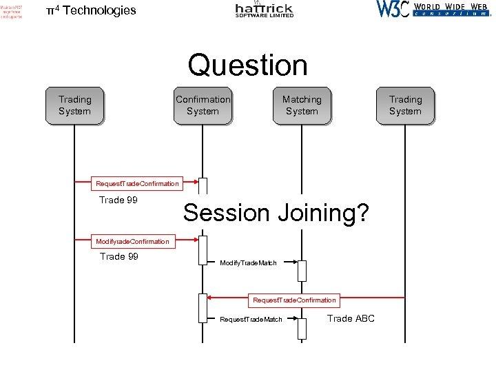 π4 Technologies Question Trading System Confirmation System Matching System Trading System Request. Trade. Confirmation