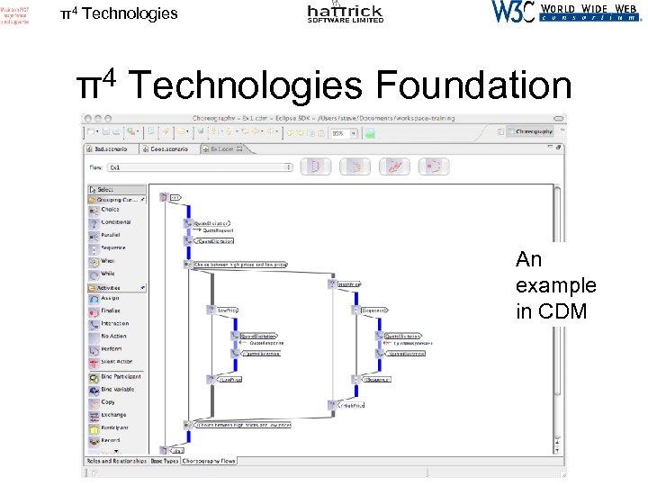π4 Technologies Foundation An example in CDM