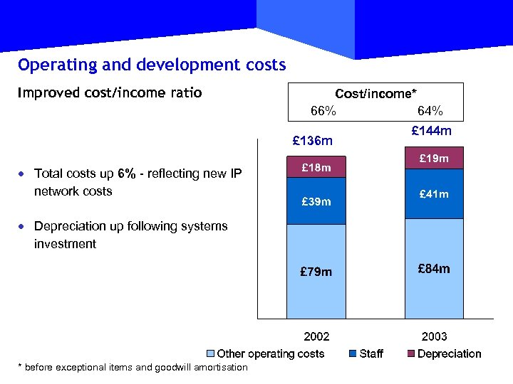 Operating and development costs Improved cost/income ratio Cost/income* 66% 64% £ 136 m ·