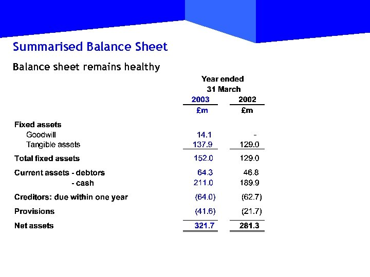 Summarised Balance Sheet Balance sheet remains healthy