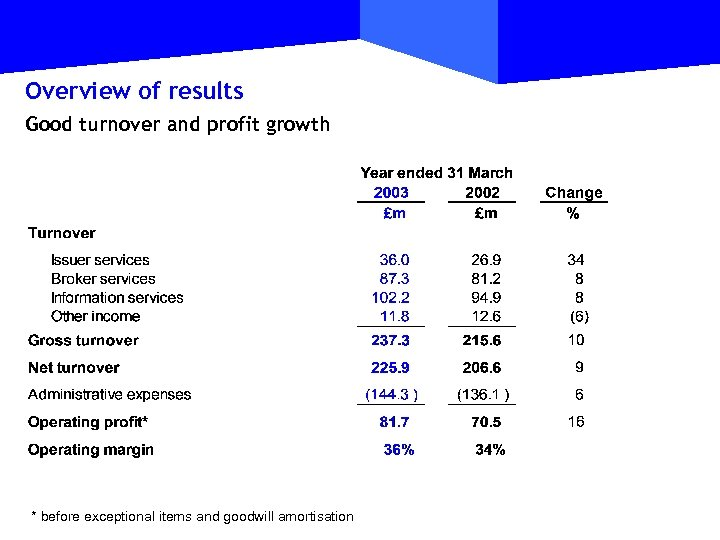 Overview of results Good turnover and profit growth * before exceptional items and goodwill