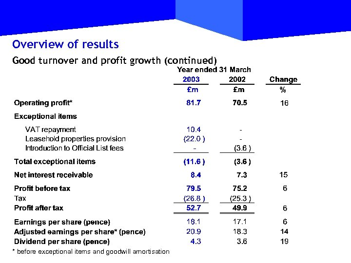 Overview of results Good turnover and profit growth (continued) * before exceptional items and