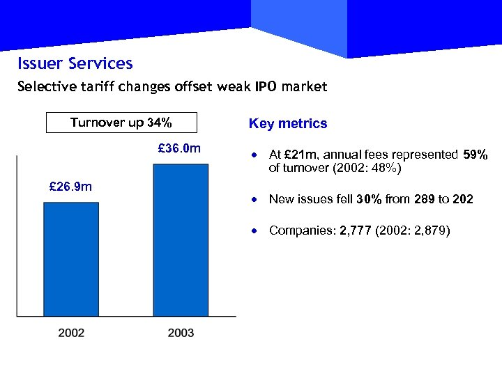 Issuer Services Selective tariff changes offset weak IPO market Turnover up 34% £ 36.